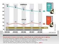 439 parejas de novios contrajeron matrimonio el año pasado en Cáceres, según consta en el Registro Civil. 307 se casaron por la Iglesia y el resto, 132, optaron por la vía civil. Estos datos ponen de manifiesto que el 69,9 por ciento de las parejas