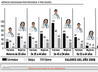 M&eacute;dicos colegiados por provincias y edades en Extremadura